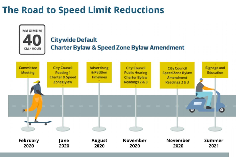 edmonton speed limit