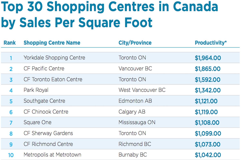 top malls canada