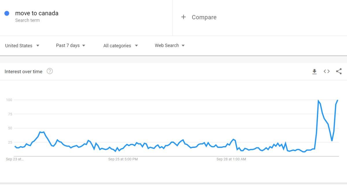 move-to-canada google trends search