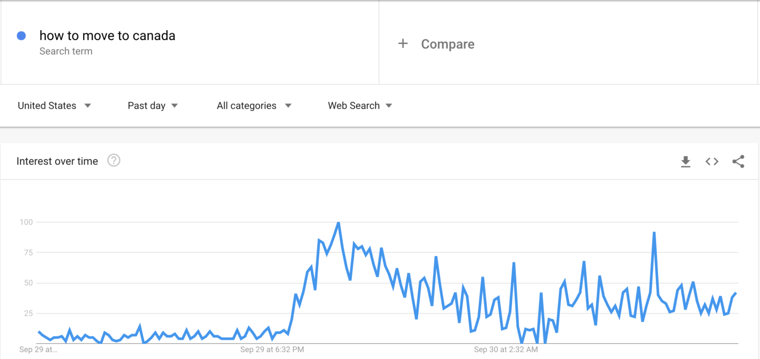 how to move to canada google trends