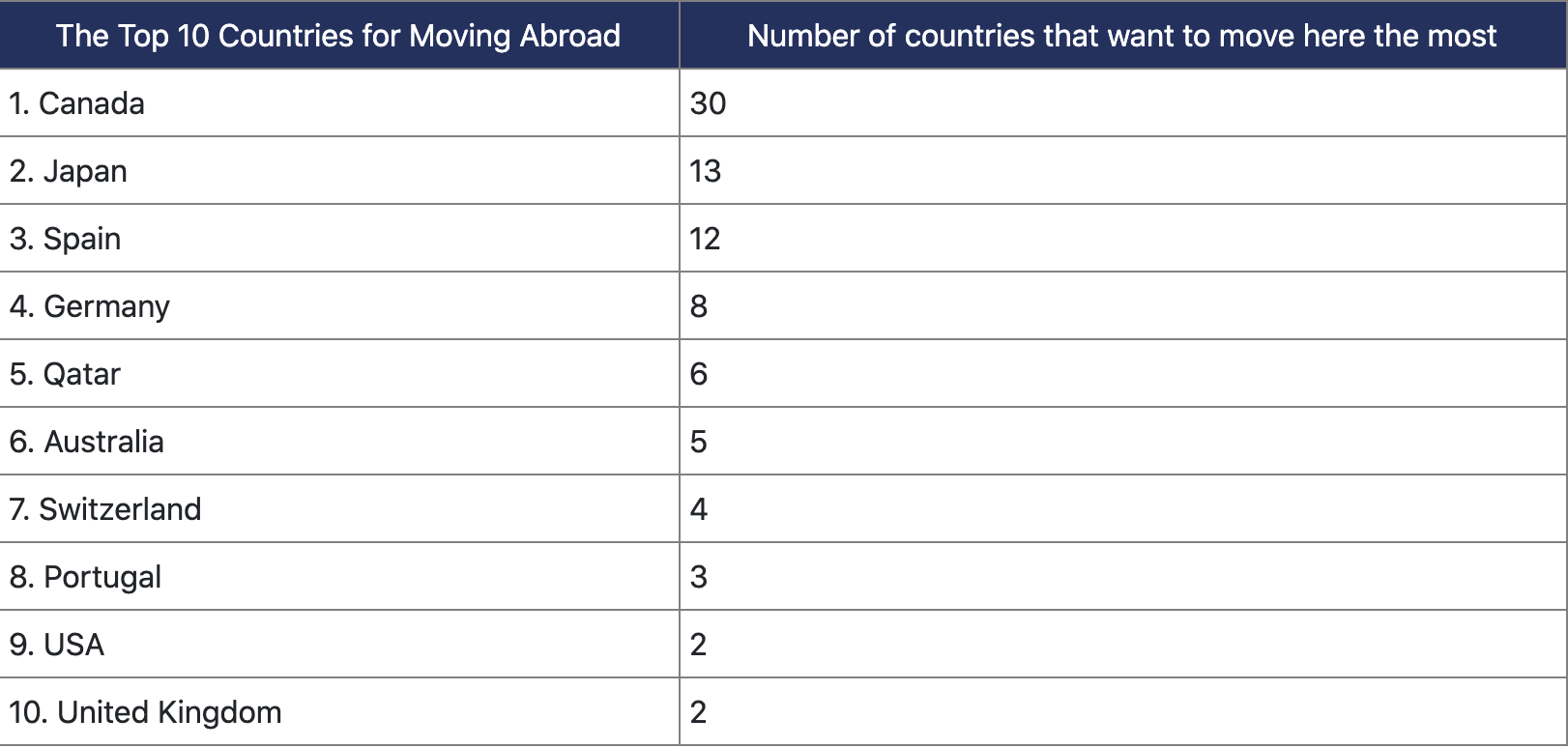 Canada ranks top country for people wanting to move abroad