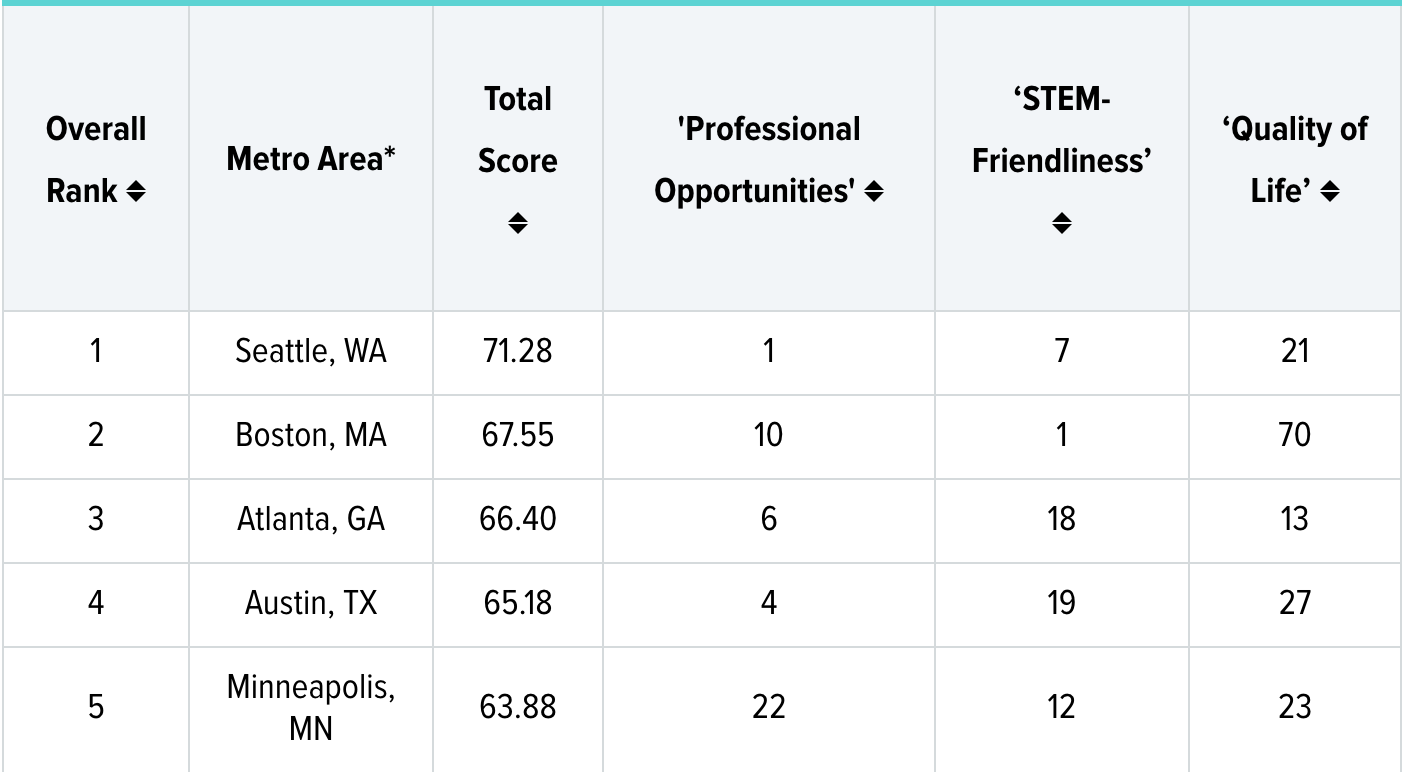 best cities for stem