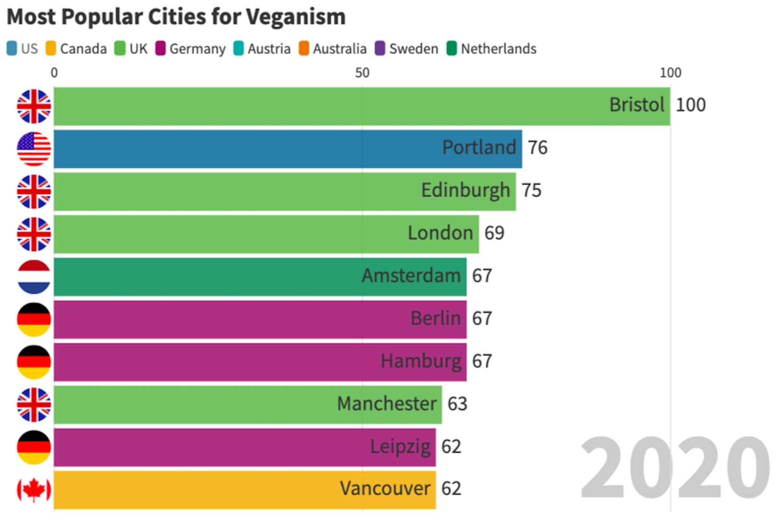 vancouver veganism