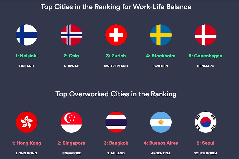 kisi work-life cities